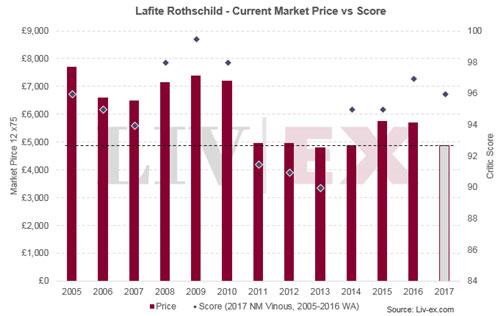 拉菲酒庄2017年份期酒价格近日发布
